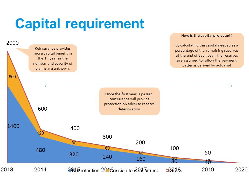 Capital requirement How is the capital projected.