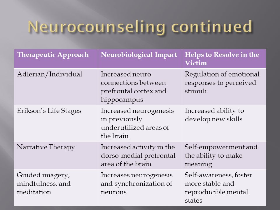 Therapeutic ApproachNeurobiological ImpactHelps to Resolve in the Victim Adlerian/IndividualIncreased neuro- connections between prefrontal cortex and hippocampus Regulation of emotional responses to perceived stimuli Erikson's Life StagesIncreased neurogenesis in previously underutilized areas of the brain Increased ability to develop new skills Narrative TherapyIncreased activity in the dorso-medial prefrontal area of the brain Self-empowerment and the ability to make meaning Guided imagery, mindfulness, and meditation Increases neurogenesis and synchronization of neurons Self-awareness, foster more stable and reproducible mental states