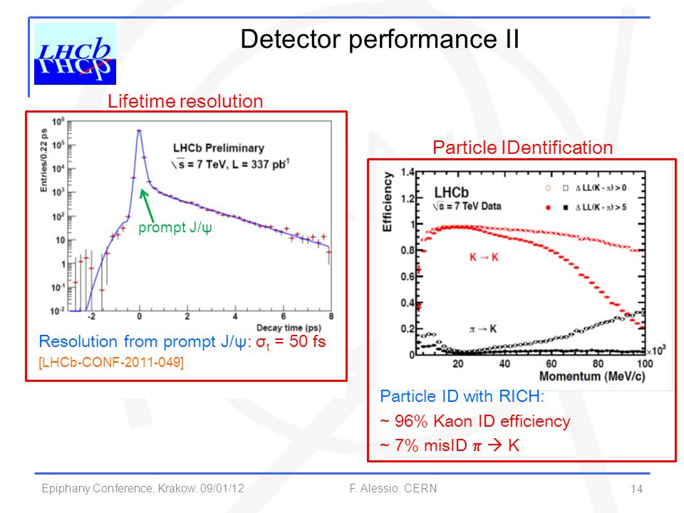 Epiphany Conference, Krakow. 09/01/12 F. Alessio, CERN 14 Detector performance II Resolution from prompt J/ψ: σ t = 50 fs [LHCb-CONF-2011-049] prompt