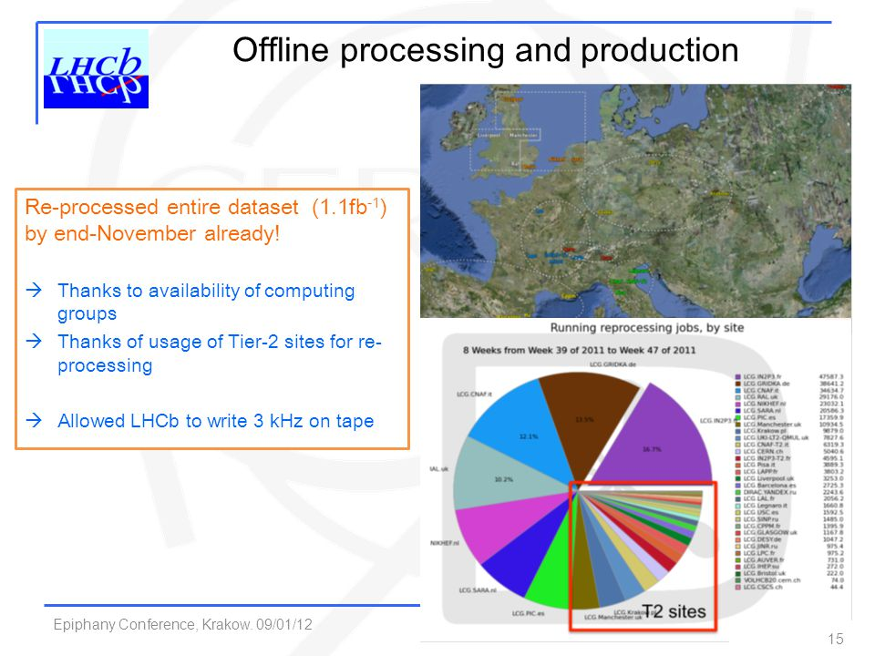 Epiphany Conference, Krakow. 09/01/12 F. Alessio, CERN 15 Offline processing and production Re-processed entire dataset (1.1fb -1 ) by end-November al