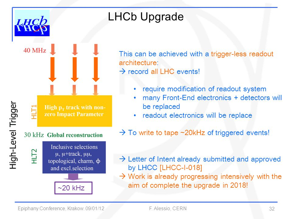 Epiphany Conference, Krakow. 09/01/12 F. Alessio, CERN 32 LHCb Upgrade This can be achieved with a trigger-less readout architecture:  record all LHC