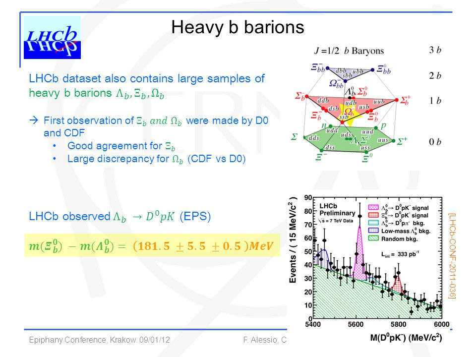 Epiphany Conference, Krakow. 09/01/12 F. Alessio, CERN 37 Heavy b barions [LHCb-CONF-2011-036]