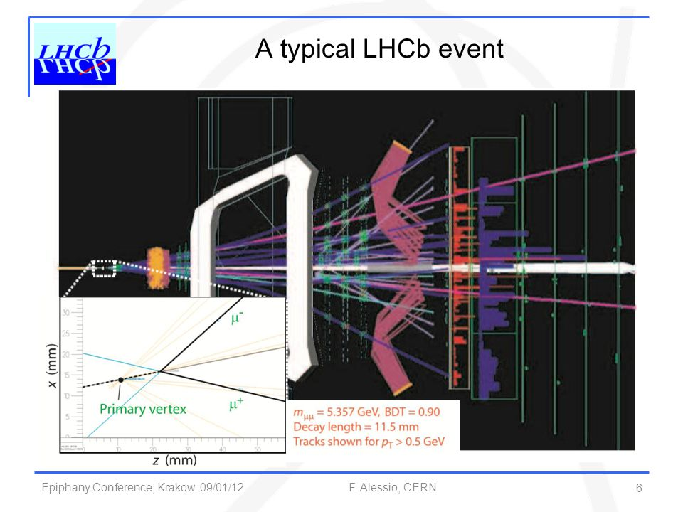 Epiphany Conference, Krakow. 09/01/12 F. Alessio, CERN A typical LHCb event 6