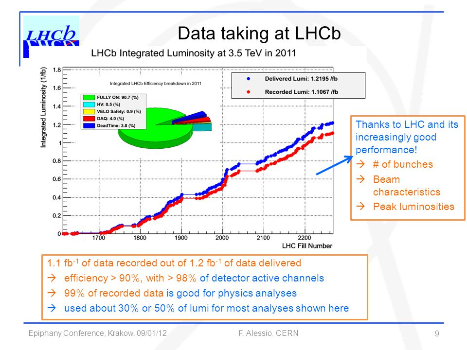 Epiphany Conference, Krakow. 09/01/12 F. Alessio, CERN Data taking at LHCb 1.1 fb -1 of data recorded out of 1.2 fb -1 of data delivered  efficiency