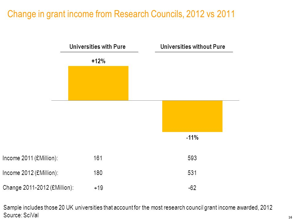 16 Change in grant income from Research Councils, 2012 vs 2011 Sample includes those 20 UK universities that account for the most research council grant income awarded, 2012 Source: SciVal +12% -11% Universities with PureUniversities without Pure Income 2011 (£Million):161593 Income 2012 (£Million):180531 Change 2011-2012 (£Million): +19-62