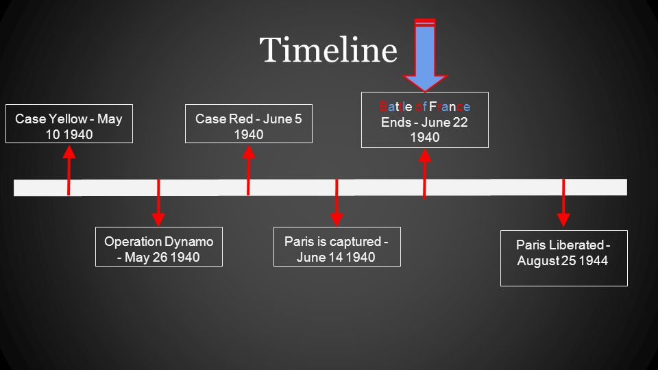 Timeline Operation Dynamo - May 26 1940 Paris is captured - June 14 1940 Battle of France Ends - June 22 1940 Case Yellow - May 10 1940 Case Red - June 5 1940 Paris Liberated - August 25 1944