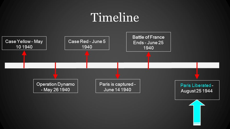 Timeline Operation Dynamo - May 26 1940 Paris is captured - June 14 1940 Battle of France Ends - June 25 1940 Case Yellow - May 10 1940 Case Red - June 5 1940 Paris Liberated - August 25 1944