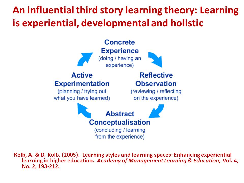 An influential third story learning theory: Learning is experiential, developmental and holistic Kolb, A.