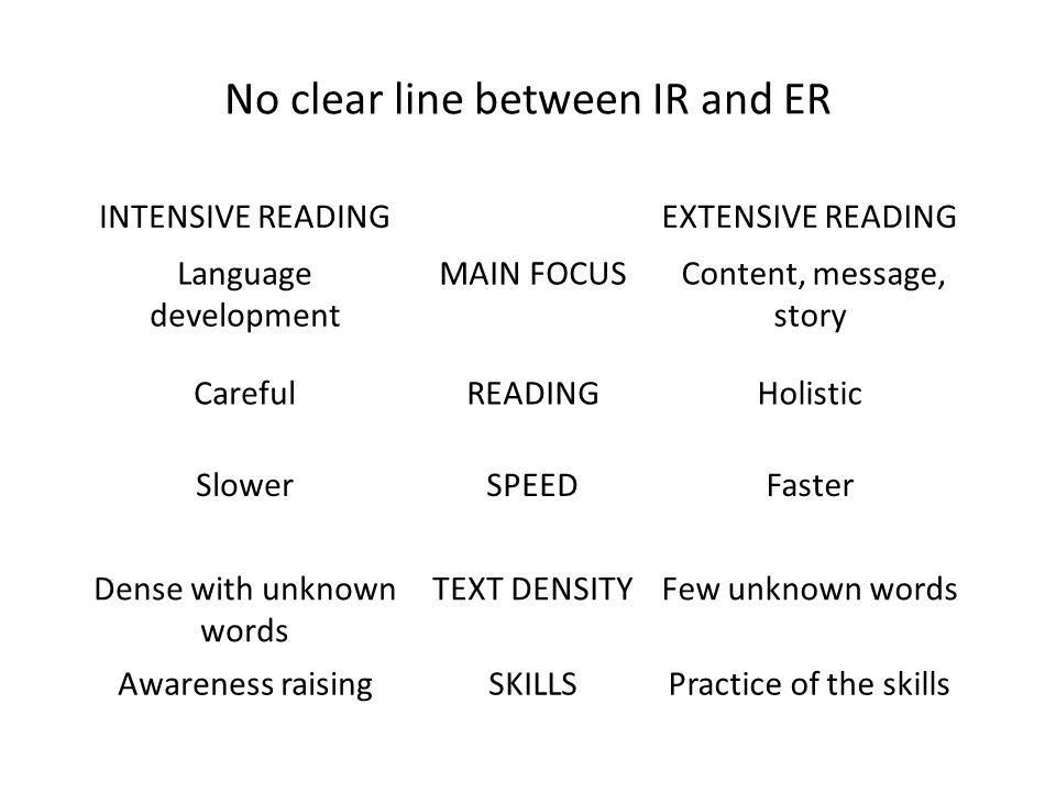No clear line between IR and ER INTENSIVE READINGEXTENSIVE READING Language development MAIN FOCUS Content, message, story CarefulREADINGHolistic SlowerSPEEDFaster Dense with unknown words TEXT DENSITYFew unknown words Awareness raisingSKILLSPractice of the skills