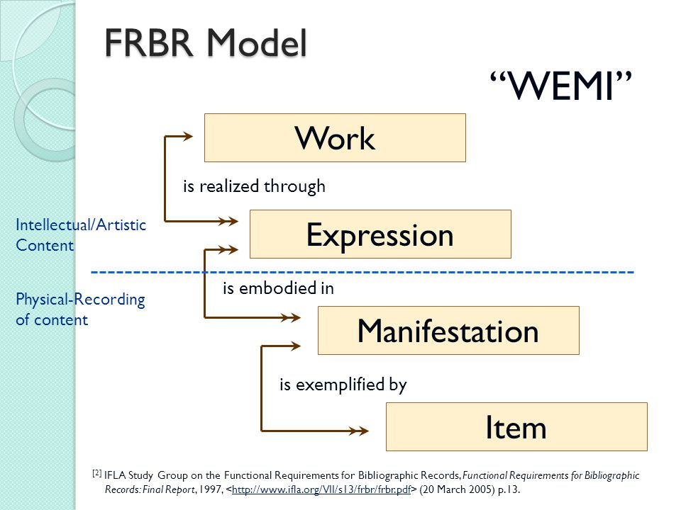 Manifestation Work Expression Item is realized through is embodied in is exemplified by [2] IFLA Study Group on the Functional Requirements for Biblio