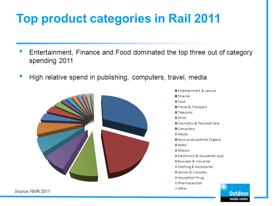 Top product categories in Rail 2011 Entertainment, Finance and Food dominated the top three out of category spending 2011 High relative spend in publishing, computers, travel, media Source: NMR 2011