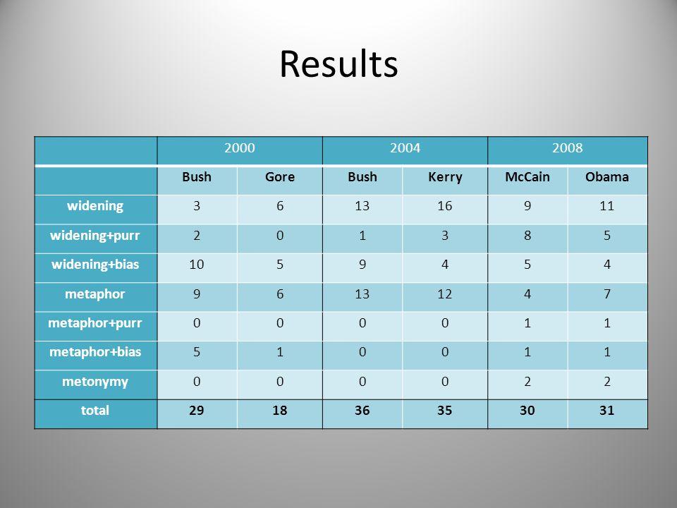 Results 200020042008 BushGoreBushKerryMcCainObama widening361316911 widening+purr201385 widening+bias1059454 metaphor96131247 metaphor+purr000011 meta