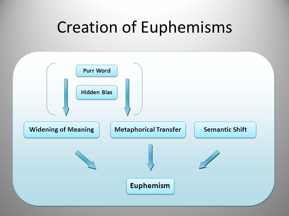 Creation of Euphemisms Euphemism Widening of Meaning Purr Word Hidden Bias Metaphorical Transfer Semantic Shift
