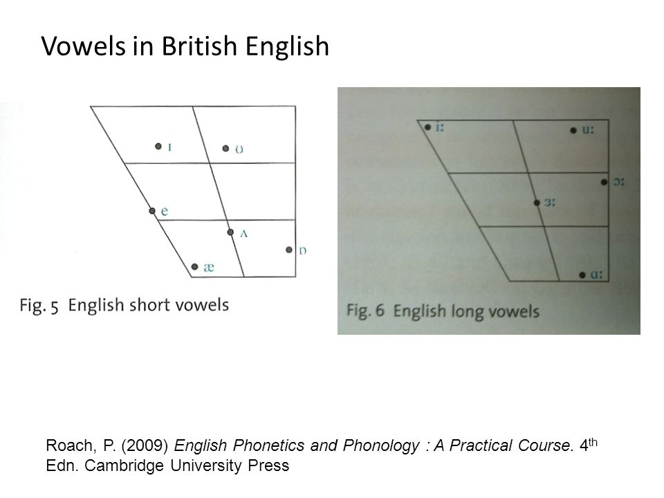 Vowels in British English Roach, P.(2009) English Phonetics and Phonology : A Practical Course.