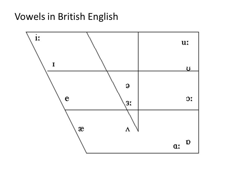 Vowels in British English