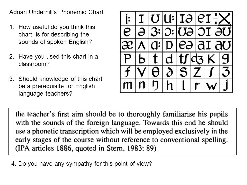 Adrian Underhill's Phonemic Chart 1.How useful do you think this chart is for describing the sounds of spoken English.