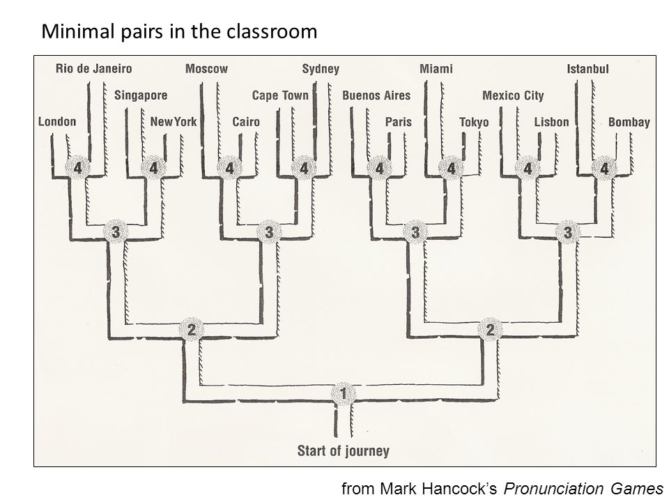 Minimal pairs in the classroom from Mark Hancock's Pronunciation Games