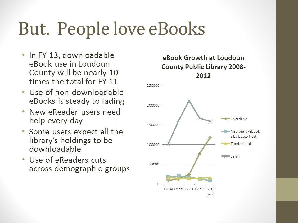 But. People love eBooks In FY 13, downloadable eBook use in Loudoun County will be nearly 10 times the total for FY 11 Use of non-downloadable eBooks