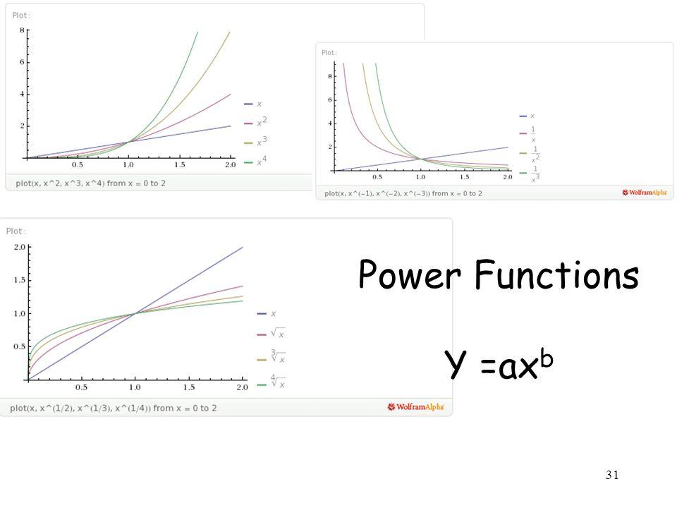 31 Power Functions Y =ax b