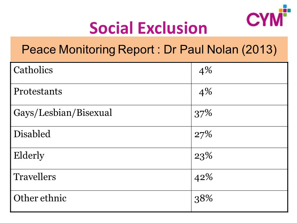 Catholics 4% Protestants 4% Gays/Lesbian/Bisexual37% Disabled27% Elderly23% Travellers42% Other ethnic38% Peace Monitoring Report : Dr Paul Nolan (2013)