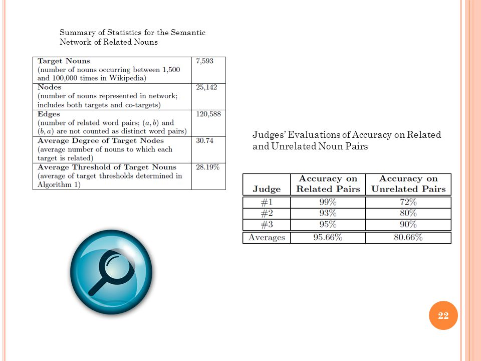 22 Summary of Statistics for the Semantic Network of Related Nouns Judges' Evaluations of Accuracy on Related and Unrelated Noun Pairs