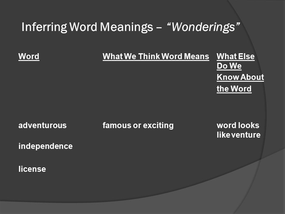 Inferring Word Meanings – Wonderings WordWhat We Think Word MeansWhat Else Do We Know About the Word adventurousfamous or excitingword looks like venture independence license