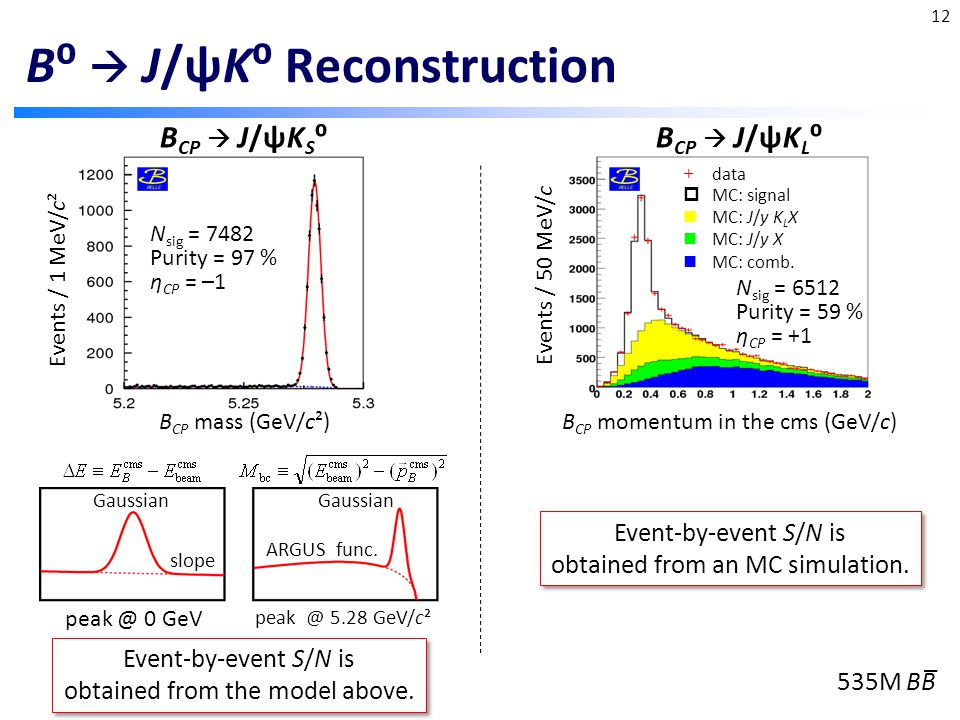 B⁰  J/ψK⁰ Reconstruction Events / 1 MeV/c² Events / 50 MeV/c N sig = 6512 Purity = 59 % η CP = +1 B CP mass (GeV/c²)B CP momentum in the cms (GeV/c) + data MC: J/y K L X  MC: signal MC: J/y X MC: comb.