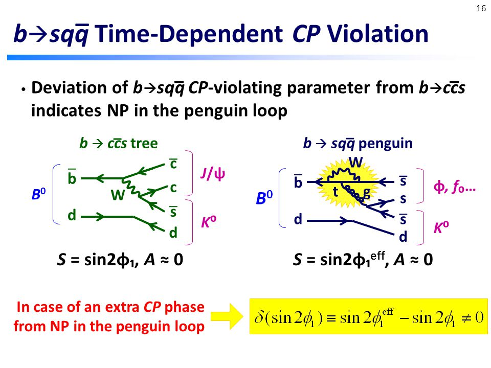 b  sqq Time-Dependent CP Violation Deviation of b  sqq CP-violating parameter from b  ccs indicates NP in the penguin loop _ d b _ c c s d _ W B0B0 J/ψJ/ψ K⁰K⁰ d b _ _ s s s d _ gt B0B0 K⁰K⁰ φ, f₀… W b  ccs tree _ b  sqq penguin _ S = sin2φ₁, A ≈ 0S = sin2φ₁ eff, A ≈ 0 In case of an extra CP phase from NP in the penguin loop _ _ 16 _