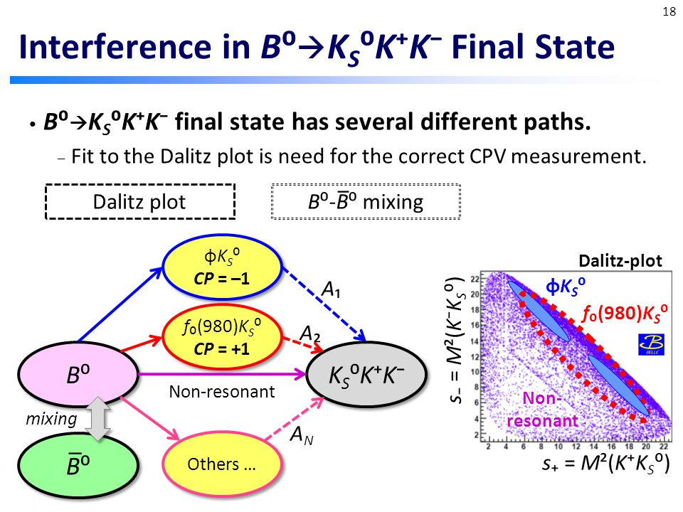 Interference in B⁰  K S ⁰K⁺K⁻ Final State B⁰  K S ⁰K⁺K⁻ final state has several different paths.