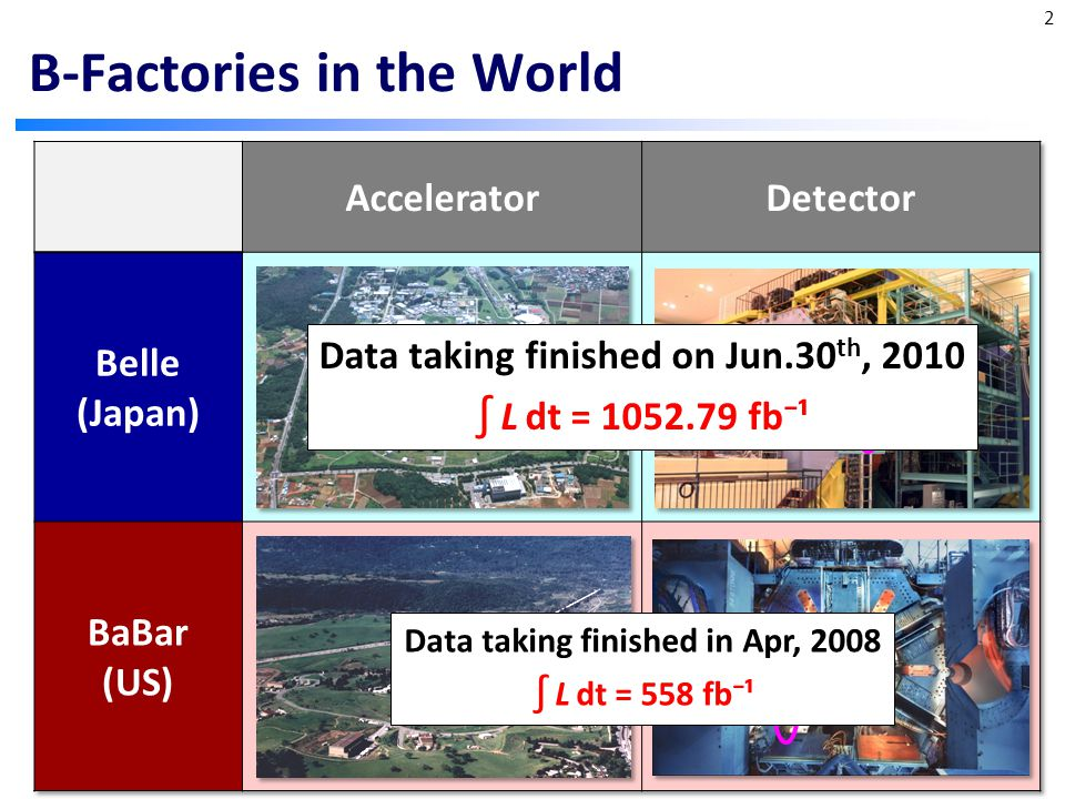 Belle (Japan) BaBar (US) B-Factories in the World 2 Data taking finished on Jun.30 th, 2010 ∫ L dt = 1052.79 fb⁻¹ Data taking finished in Apr, 2008 ∫ L dt = 558 fb⁻¹