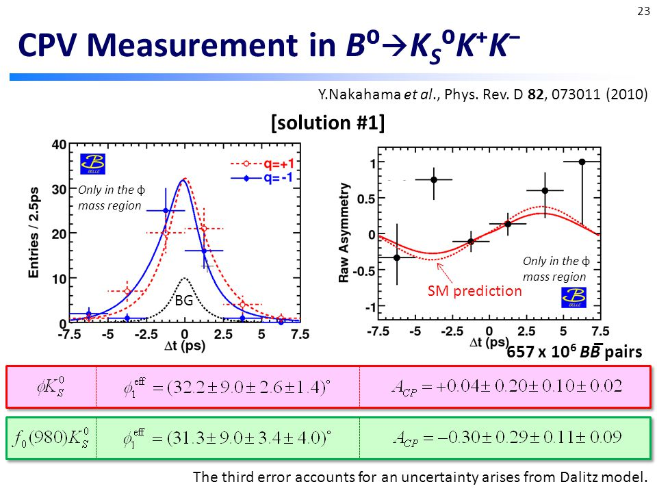 CPV Measurement in B⁰  K S ⁰K⁺K⁻ Y.Nakahama et al., Phys.
