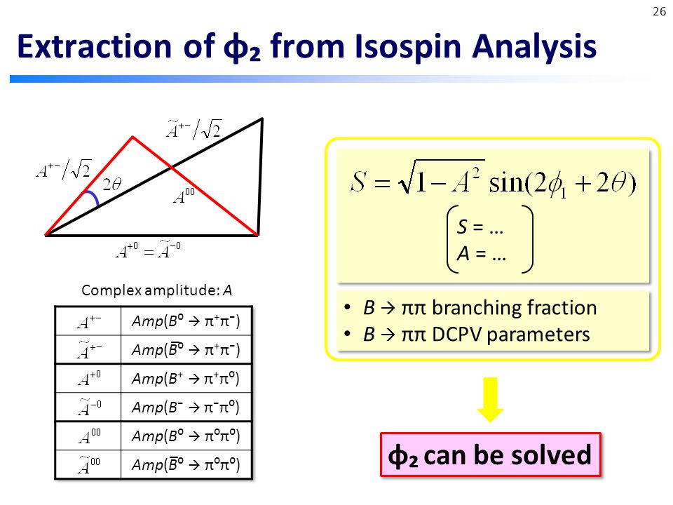 Extraction of φ₂ from Isospin Analysis Complex amplitude: A S = … A = … B  ππ branching fraction B  ππ DCPV parameters B  ππ branching fraction B  ππ DCPV parameters Input φ₂ can be solved 26 _ _