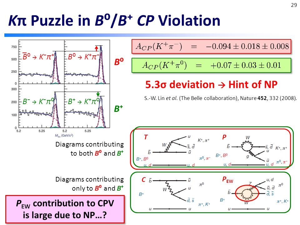 Kπ Puzzle in B⁰/B⁺ CP Violation 29 5.3σ deviation  Hint of NP TP C P EW P EW contribution to CPV is large due to NP….