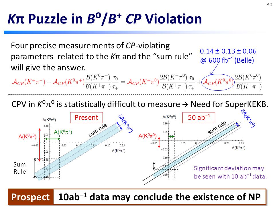 Kπ Puzzle in B⁰/B⁺ CP Violation 30 Four precise measurements of CP-violating parameters related to the Kπ and the sum rule will give the answer.