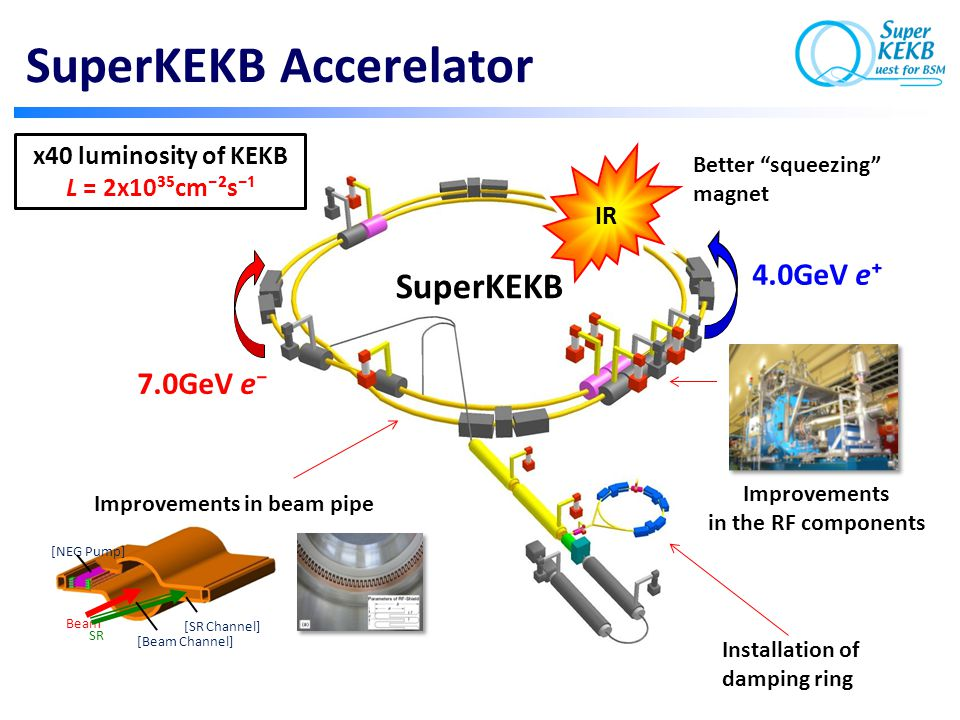 SuperKEKB SuperKEKB Accerelator Installation of damping ring SR Beam [Beam Channel] [SR Channel] [NEG Pump] Improvements in beam pipe Improvements in the RF components 7.0GeV e⁻ 4.0GeV e⁺ IR x40 luminosity of KEKB L = 2x10³⁵cm⁻²s⁻¹ Better squeezing magnet