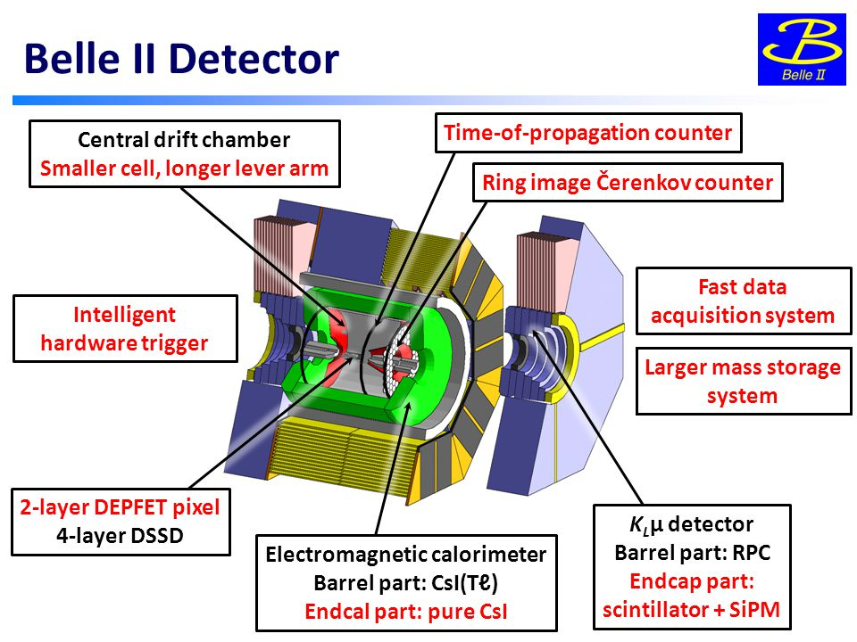 Belle II Detector Central drift chamber Smaller cell, longer lever arm 2-layer DEPFET pixel 4-layer DSSD Electromagnetic calorimeter Barrel part: CsI(Tℓ) Endcal part: pure CsI Ring image Čerenkov counter K L μ detector Barrel part: RPC Endcap part: scintillator + SiPM Fast data acquisition system Intelligent hardware trigger Larger mass storage system Time-of-propagation counter