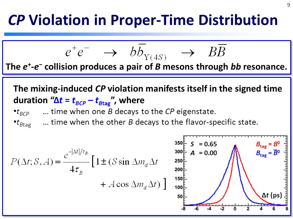 CP Violation in Proper-Time Distribution The e⁺-e⁻ collision produces a pair of B mesons through bb resonance.