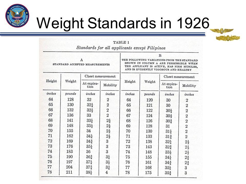 Weight Standards in 1926