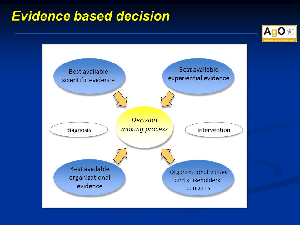 Evidence based decision Best available experiential evidence Best available organizational evidence Organizational values and stakeholders' concerns Best available scientific evidence Decision making process diagnosisdiagnosisinterventionintervention