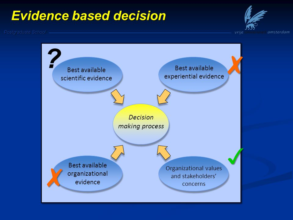 Postgraduate School Evidence based decision Best available experiential evidence Best available organizational evidence Organizational values and stakeholders' concerns Best available scientific evidence Decision making process ✗ ✗ ✓
