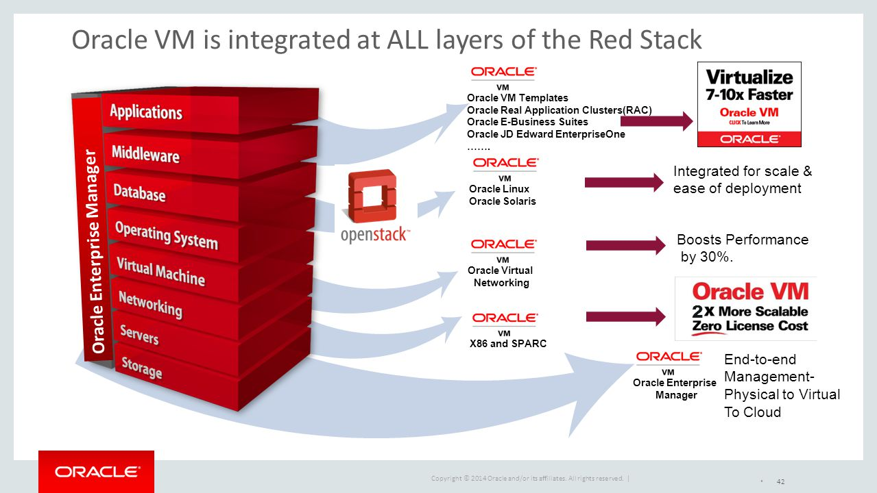 Copyright © 2014 Oracle and/or its affiliates. All rights reserved. | Oracle VM is integrated at ALL layers of the Red Stack X86 and SPARCOracle Virtu