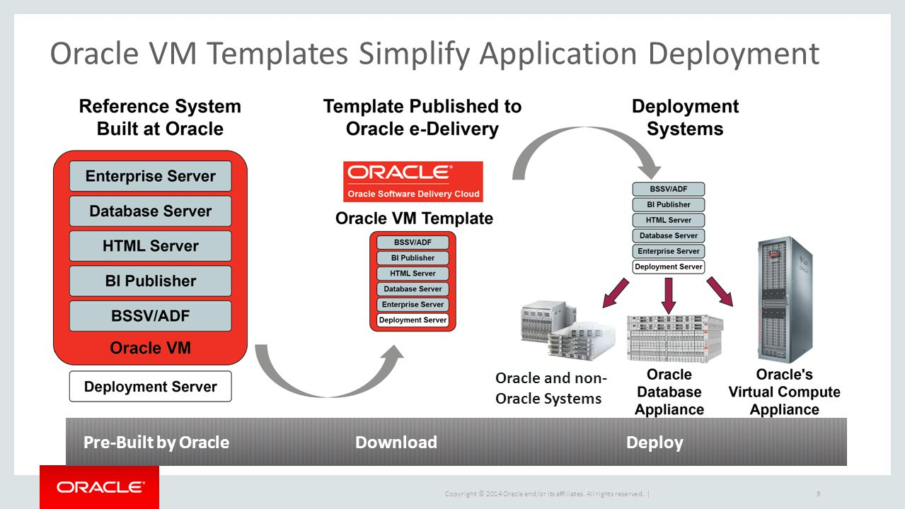 Copyright © 2014 Oracle and/or its affiliates. All rights reserved. | Oracle VM Templates Simplify Application Deployment DM-0 Pre-Built by OracleDown