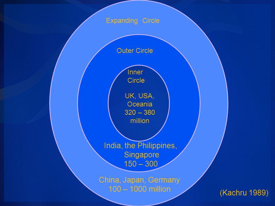 Expanding Circle Outer Circle Inner Circle UK, USA, Oceania 320 – 380 million India, the Philippines, Singapore 150 – 300 China, Japan, Germany 100 – 1000 million (Kachru 1989)