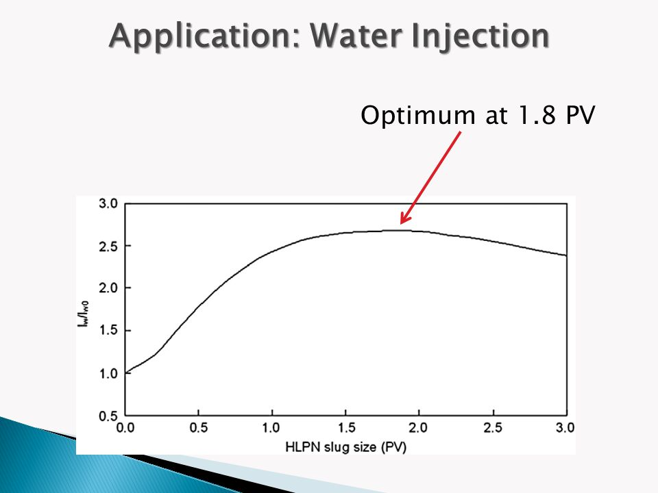 Optimum at 1.8 PV Application: Water Injection