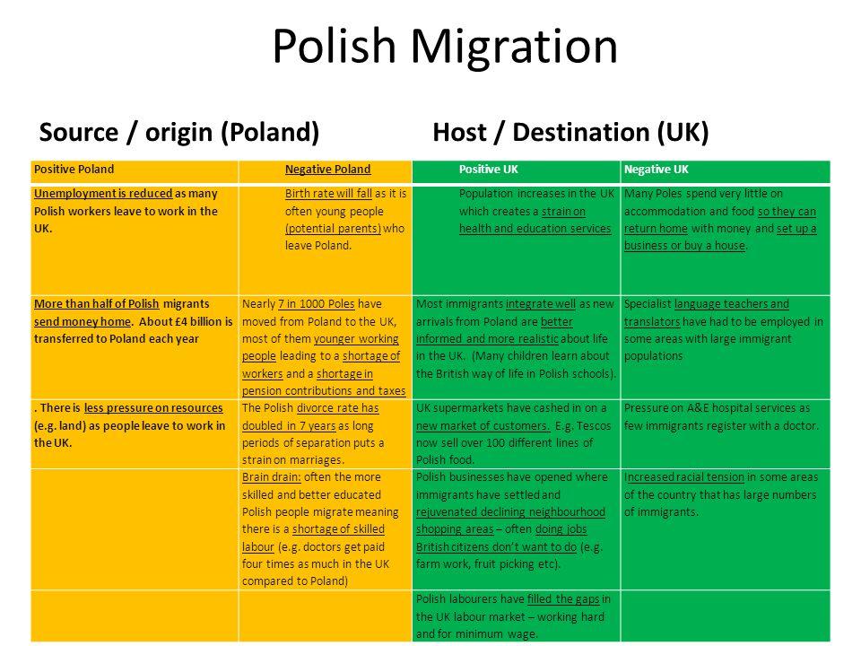 Polish Migration Source / origin (Poland)Host / Destination (UK) Positive PolandNegative PolandPositive UKNegative UK Unemployment is reduced as many