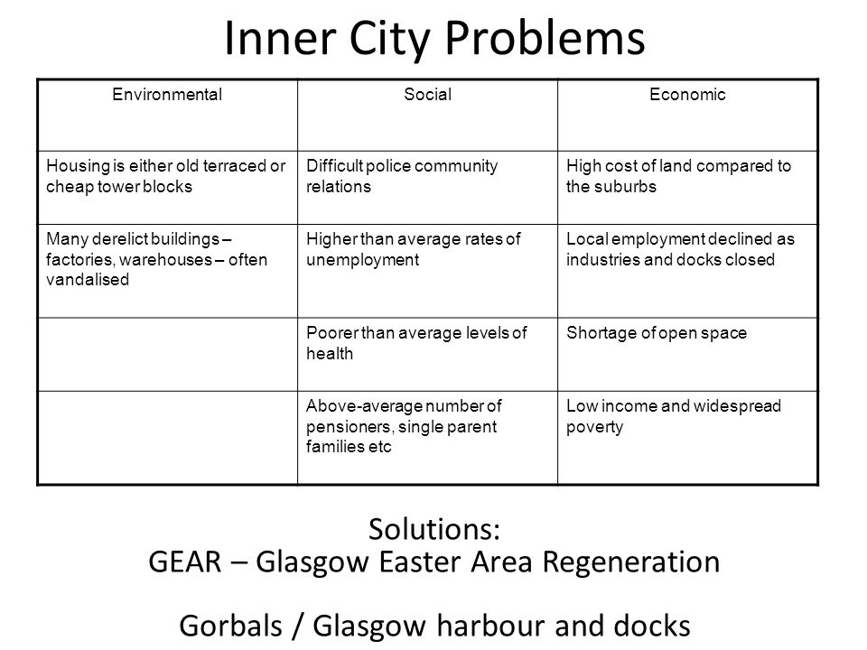 Inner City Problems EnvironmentalSocialEconomic Housing is either old terraced or cheap tower blocks Difficult police community relations High cost of