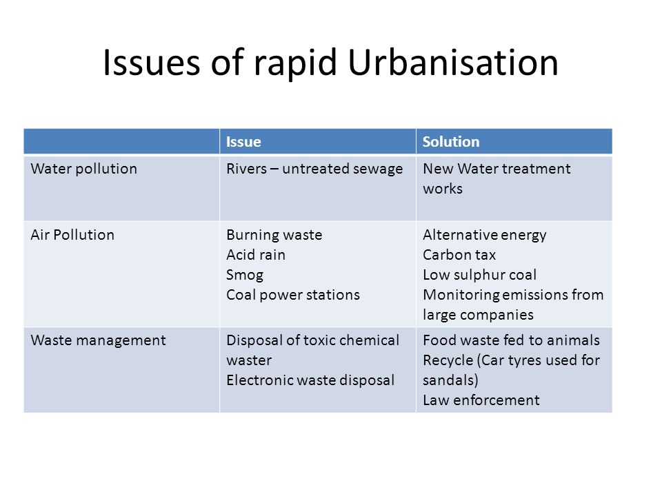 Issues of rapid Urbanisation IssueSolution Water pollutionRivers – untreated sewageNew Water treatment works Air PollutionBurning waste Acid rain Smog