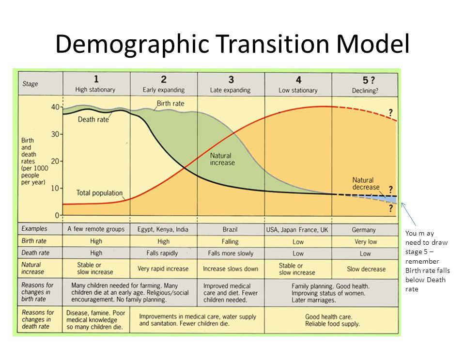 Demographic Transition Model You m ay need to draw stage 5 – remember Birth rate falls below Death rate