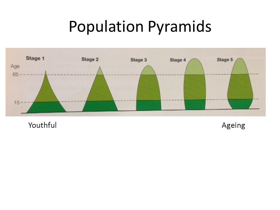 Population Pyramids YouthfulAgeing