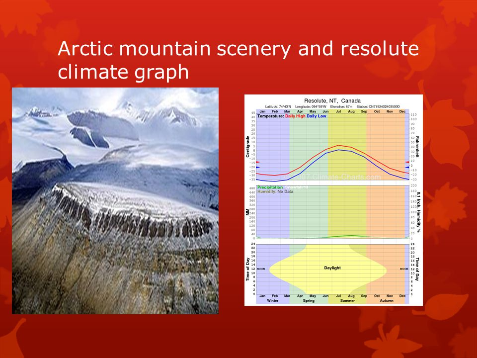 Arctic mountain scenery and resolute climate graph